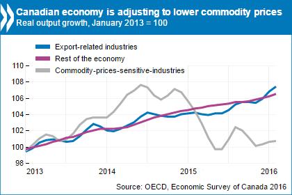 OECD Economic Survey of Canada